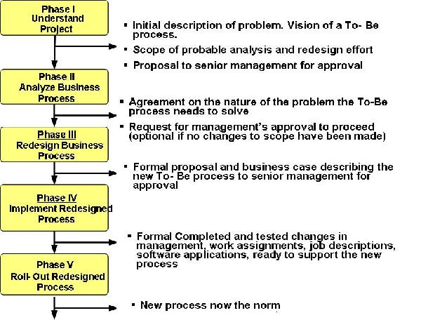 BPM Process Steps 3